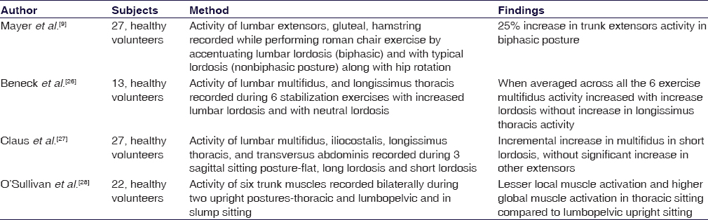 Table 1: List of studies showing effect of lordosis on trunk extensor activity
