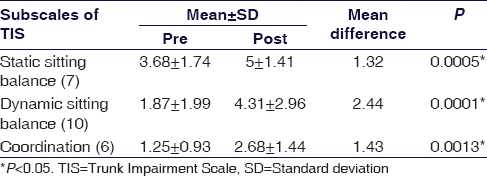 Table 3: Comparison of pre-and post-test scores with respect to subscales of Trunk Impairment Scale