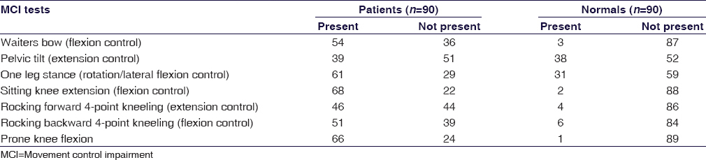 Table 2: Clinical outcome data of the participants