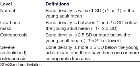 Table 4: Different levels of bone mineral density as per WHO criteria for osteoporotic