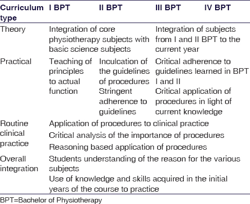 Structured curriculum delivery in undergraduate physiotherapy