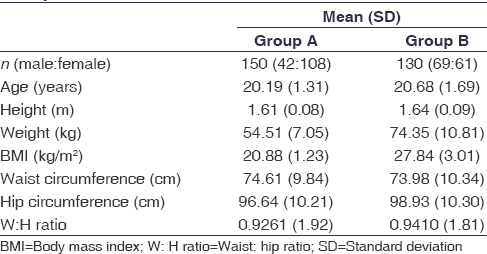 Table 1: Physical characteristics of Group A and Group B